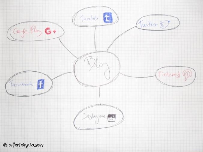 blogging social network twitter instagram google plus tumblr pinterest facebook